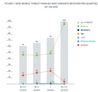 Android самая опасная мобильная платформа
